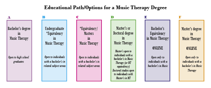 Music Therapy university of sydney preparation course