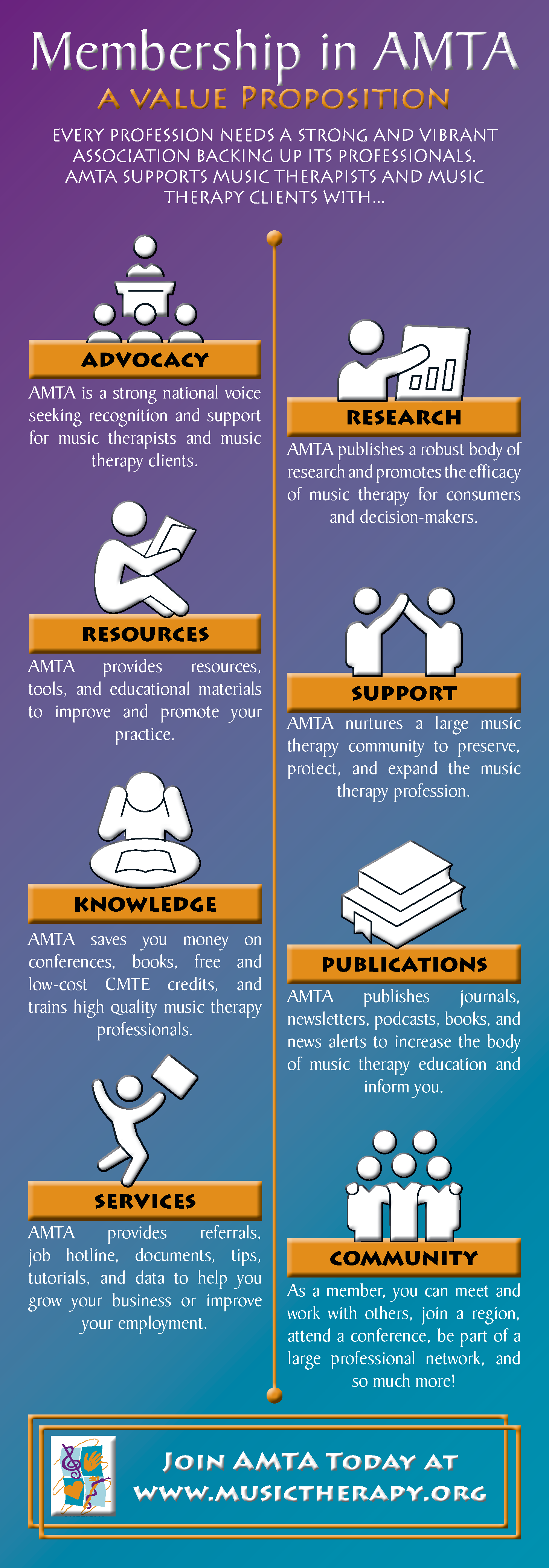 Every profession needs a strong and vibrant association backing up its professionals. AMTA supports music therapists and music therapy clients with... Advocacy, Research, Resources, Support, Knowledge, Publications, Services, Community. Join AMTA Today at www.musictherapy.org